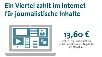 Umfrage: Immer mehr Nutzer zahlen für News im Internet