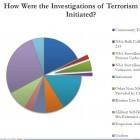NSA-Affäre: Studie sieht wenig Erfolge durch Massenüberwachung