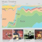 Music Timeline: Google visualisiert den aktuellen Musikgeschmack