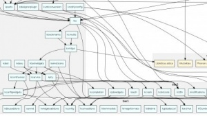 Grafisch dargestellte Abhängigkeiten der Frameworks 5