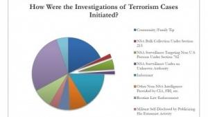 Nur ein Bruchteil der Terrorermittlungen wurde durch die NSA initiiert.
