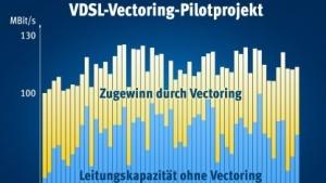 Fritzbox-Testlauf: Vectoring soll beim Endkunden echte 100 MBit/s bringen