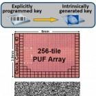 Intel PUF: Sichere Schlüssel durch Zufallszahlen in Chip-Arrays