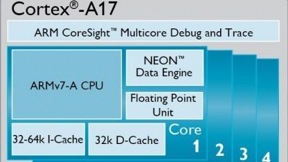 Blockdiagramm des Cortex-A17