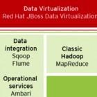 Hortonworks: Hadoop-Werkzeuge für Red Hat Linux