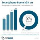 Deutschland: 97 Prozent des Handyumsatzes mit Smartphones