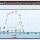 Pony: Botnet fahndet nach unverschlüsselten Bitcoin-Wallets