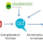 Security: Werbung auf Youtube liefert Malware aus