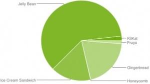 Nur 1,8 Prozent der Android-Geräte laufen mit Kitkat.