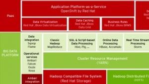Hortonworks und Red Hat wollen zusammen Hadoop integrieren.
