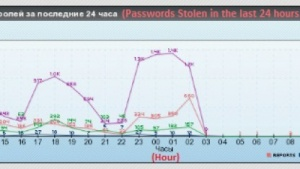 Das Botnet Pony hat bislang Passwörter gestohlen und entwendet jetzt Bitcoins.