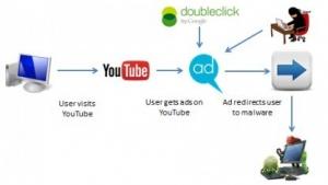 Unbekannte haben es geschafft, manipulierte Werbung bei Youtube zu platzieren, die Schadsoftware verbreitet.