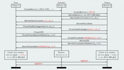 Der Triple-Handshake-Angriff ermöglicht böswilligen Servern, sich als Nutzer auszugeben.