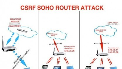 Mit manipulierten DNS-Servern kann der Nutzertraffic umgeleitet werden.