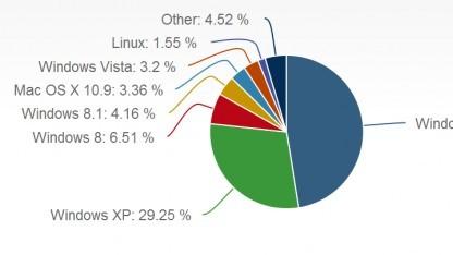 Studie: Windows XP noch auf 29 Prozent aller Online-PCs weltweit