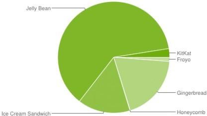 Gerade mal 2,5 Prozent der Android-Geräte laufen mit Kitkat.