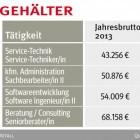 IG Metall: Erstmals seit 5 Jahren real mehr Geld für IT-Festangestellte