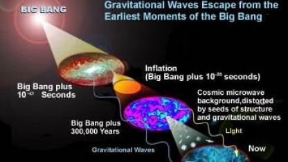 Vom Urknall bis heute: bestimmte Polarisation von Gravitationswellen