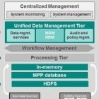 Big Data: Pivotal verbindet Hadoop mit In-Memory-Datenbank