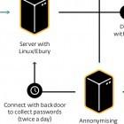 Botnet Windigo: 10.000 kompromittierte Linux-Server als Malwareschleudern