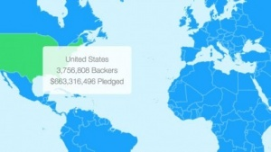 Allein in den USA kamen Zusagen von 663 Millionen US-Dollar zusammen.