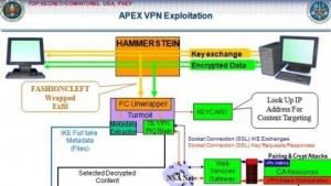 Das Programm Hammerstein soll VPN-Verbindungen abgreifen.