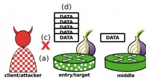 Mit einem DoS-Angriff namens Sniper lässt sich das Tor-Netzwerk lahmlegen.