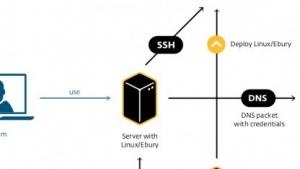 Das Botnet Windigo infiltriert Webserver mit gestohlenen SSH-Zugangsdaten.