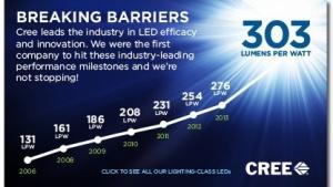 LEDs werden effizienter.