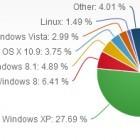 Sicherheit: 28 Prozent der Online-PCs laufen weiterhin mit Windows XP