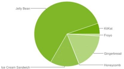 Kitkat läuft auf 5,3 Prozent der Android-Geräte.