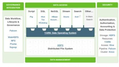 Hortonworks Data Platform 2.1 ist als Preview verfügbar.
