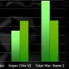 Geforce 337.50: Betatreiber von Nvidia beschleunigt Spiele deutlich