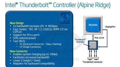 Alpine Ridge soll bis zu 40 GBit/s erreichen und Geräte mit 100 Watt aufladen.