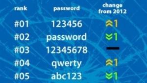 Wer eines dieser Passwörter nutzt, dem hilft vermutlich auch eine gute Hash-Funktion nichts.