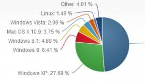 Windows XP läuft weiterhin auf vielen Online-Computern.