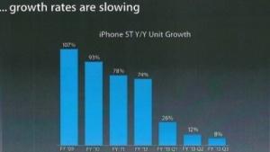 Apple fürchtet die sinkenden Zuwachsraten seines iPhones.
