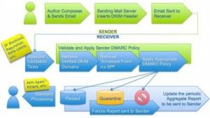 DMARC verursacht Probleme mit Mailinglisten.