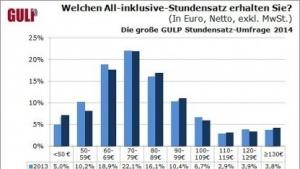 Gulp-Umfrage: IT-Freelancer mit 6.150 Euro Gewinn im Monat