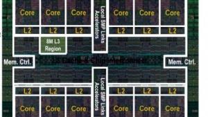 Das Die des Power8 mit bis zu 12 Cores und großen Caches