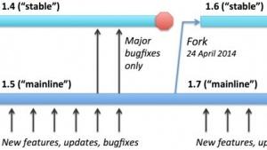 Das Entwicklungsmodell von Nginx