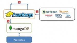 Cloudera und MongoDB wollen zusammenarbeiten.