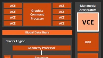 Die Video Codec Engine ist Teil aktueller Radeon-GPUs.