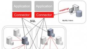 Fabric bringt Hochverfügbarkeit für MySQL.