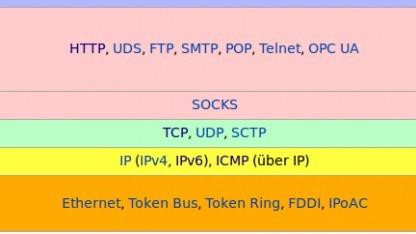 HTTP im OSI-Modell