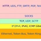 HTTP/1.1: Mehr Überblick und Sicherheit durch neue RFC