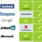 Internetfirmen: Lücken in der Verschlüsselung