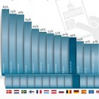 E-Government: Nutzung digitaler Bürgerdienste stagniert