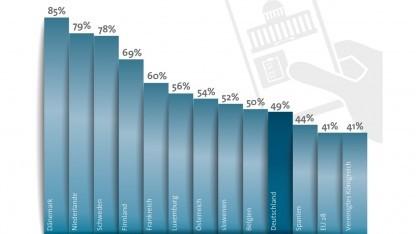 Deutschland liegt bei der Nutzung von digitalen Bürgerdiensten in der EU auf Platz zehn.
