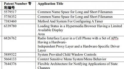Das chinesische Handelsministerium hat eine Liste der Patente veröffentlicht, die Microsoft gegen Android vorbringen kann.